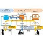 NTTコムオンライン、マーケティングオートメーションと営業支援ツール連携