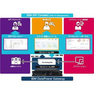 日本IBM、FinTechベンチャーが利用できる住信SBIネット銀行のAPI開放を支援