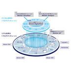 東芝、製造業のものづくりをIoTで支援するソリューションを提供