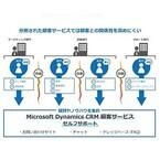 マイクロソフト、Dynamics CRM顧客サービスに新機能「セルフサポート」