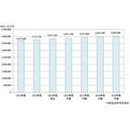 2019年度の国内自治体向けBPO市場は3兆9883億円 - 矢野経済研究所