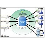 F・O・インターナショナル、「ASTERIA WARP」でデータ分析基盤を構築