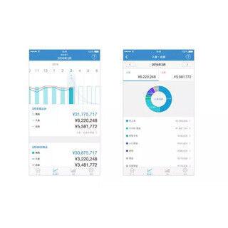 iPhoneアプリ版「MFクラウド会計」、将来の資金繰り予測の閲覧が可能に