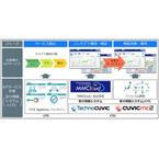 安川情報システムとCTC、IoT活用の新規サービス立ち上げに向けた支援を開始