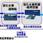 川崎重工ら4社、CO2フリー水素サプライチェーンの実現に向け技術実証を開始