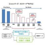 博報堂、店頭での生活者の買物行動データ測定を強化 - ビッグデータと統合
