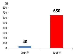被害が1年で10倍以上のランサムウェア、トレンドマイクロが対策手引書