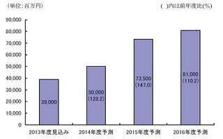 2013年度 MEMS市場規模は390億、2016年度に810億円規模と予測 - 矢野経済