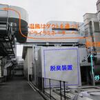 DNPなど、ドライラミネート機向け脱臭装置の排熱を活用するシステムを開発
