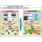 NEC、陸上自衛隊向け「野外通信システム」の納入を開始