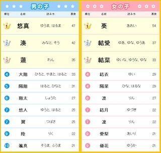 2013年生まれの赤ちゃんの名前、男の子1位は「悠真」、女の子1位は?