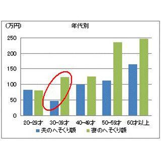 """首都圏と近畿圏の""""へそくり額""""比較 - 夫の平均額は大きな差、妻では僅差に"""