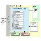 野村総研、ネットバンキングサービス「Value Direct/投信」みなと銀に提供