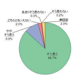 東北旅行、消費活動も活発に - 約95%が「訪れてよかった」と高い満足度