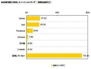 2012年春入社の就職活動、ソーシャルメディアの活用率は27.8% - 就活ライブチャンネル調べ