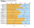 20代の女性の8割が「回転寿司デートOK」。マルハニチロ回転寿司についての調査で明らかに