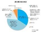 医師の9割が漢方に関心、3割が漢方薬を第一選択薬として利用 - ケアネット