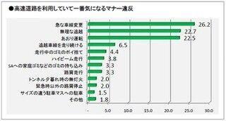 高速道路で最も気になるマナー違反は「急な車線変更」 - NEXCO東日本