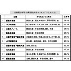 近畿圏沿線の学力偏差値ランキングを発表 1位は「阪急千里線」