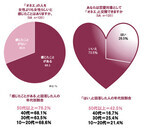 男性の26%が「オネエ」を恋愛対象として見ている? - ディセンシア調べ