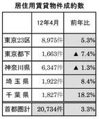 賃貸物件の成約数は前年同月比5カ月連続増 - 4月期首都圏