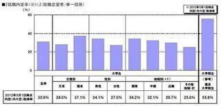 5月1日時点の大学生就職内定率31%。先月より17ポイント上昇 - リクルート