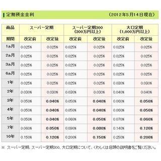 三井住友銀行、定期預金の金利を改定