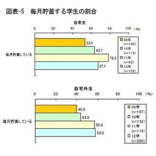 """""""毎月貯蓄している""""という大学生、自宅生・自宅外生とも金額増加 - 伊予銀"""