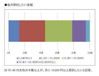 30・40代女性の80%が節約に「興味あり」~「貯金・節約に関する意識調査」