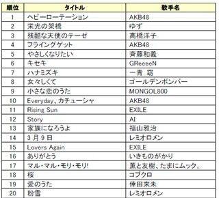 昨年に続きAKB48がトップ! - 上半期カラオケリクエストランキング