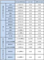 旅行需要は震災前まで回復。東日本への旅行も積極的に。GW調査