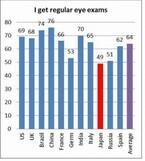 日本の目の定期健診率、先進諸国を含む世界11カ国中最下位 - ボシュロム