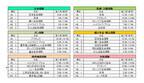 消費者目線の最新加入保険会社ランキング6月版を発表-保険帳調べ