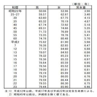 """日本人女性の平均寿命85.90歳、世界2位に転落--震災や""""20代女性の自殺増""""で"""