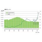 """オフィスビル、大量供給で""""東京グレードA""""空室率は10.3%に上昇 - 第2四半期"""