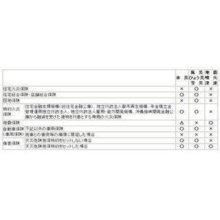 記録的大雨被害の京都府宇治市、保険料払込猶予など特別措置も - 損保協会