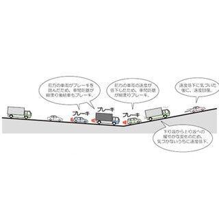 高速トリビア (10) 渋滞の知られざる原因、「サグ部」とは?