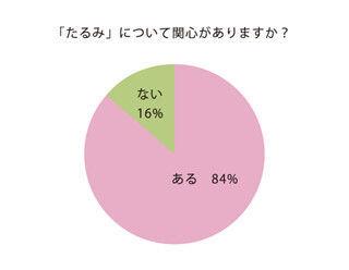 女性の約8割が「たるみ」に関心、しかしケアはなし