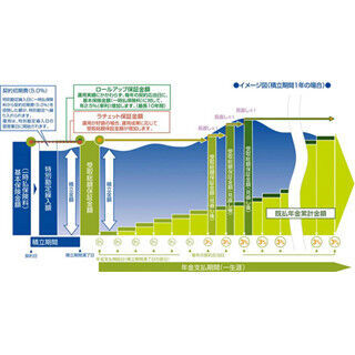 アクサ生命、静岡銀行で終身年金タイプの変額個人年金保険の販売を開始