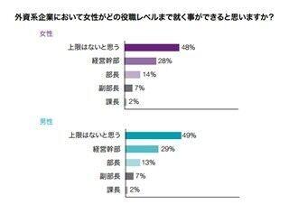 日系企業は女性の昇進の壁が課題 - ロバート・ウォルターズ調査