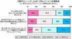 マラソン女子はゆるラン・旅ランに興味。憧れのランナー第2位は安田美沙子