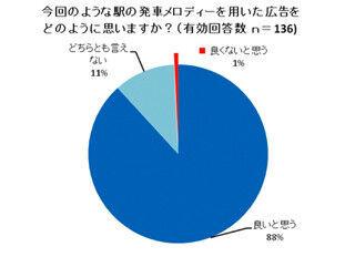 電車の発車メロディーのCM曲の利用について、88%が「良いと思う」と回答