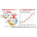 アジアで増加する現地通貨建て債券