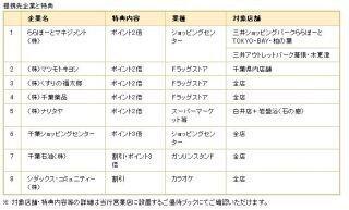 千葉銀行、クレジットカードを活用した「地域優待サービス」を1580店で開始