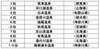 草津温泉、河口湖温泉がランクイン! 2012年秋の人気温泉ランキング - JTB