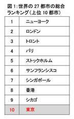 東京の総評価は27都市中10位でも、自然災害リスクは最下位 - 世界の都市力