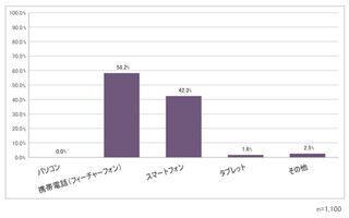 スマホユーザーの3割がメルマガを購読していると回答 - エイケア・システムズ調査