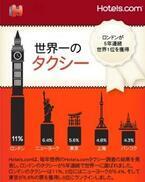 タクシーの評価、ロンドンが5年連続首位。東京は何位? -Hotels.com調べ