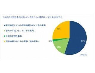 薬剤師の説明に「満足」は67% -調剤薬局/処方せん薬局に関する患者調査