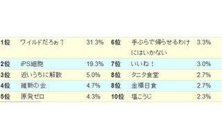 2012年の流行語大賞を予想する「新語・流行語大賞予想ランキング」発表